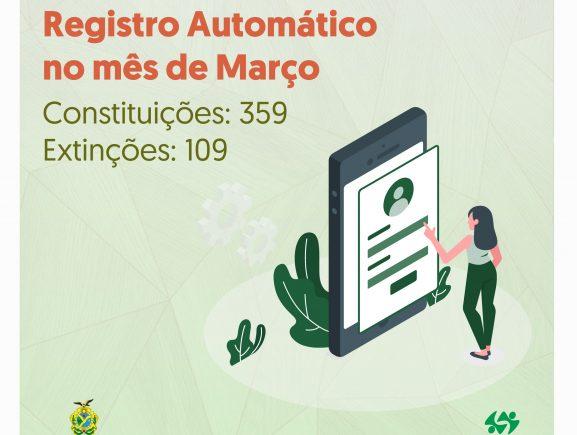 Jucea registra em março mais de 300 constituições pelo Registro Automático