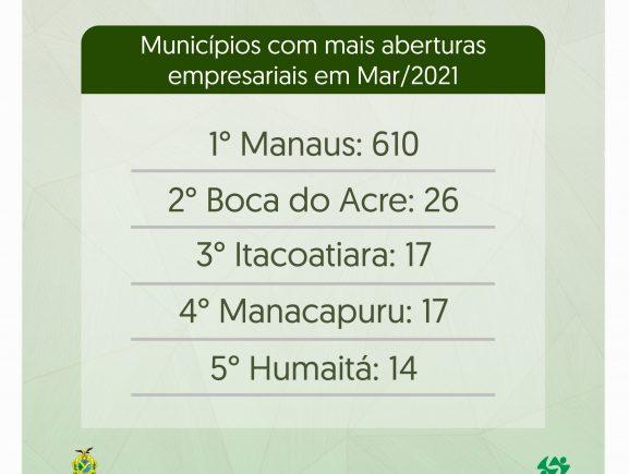 Boca do Acre é o segundo município com maior número de constituições no mês de março