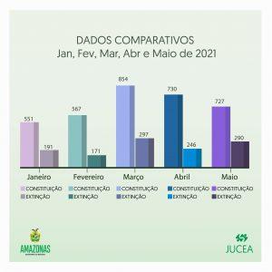 Jucea registra crescimento de 56,3% em aberturas de empresas em 2021